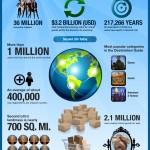 10 anos de Second Life: as estatísticas